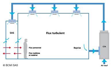 chambre à flux laminaire salles propres