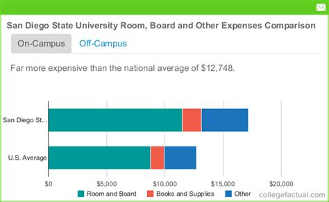 San Diego State University Room & Board Costs