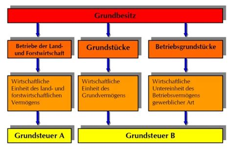 Einheitswert Berechnen by Grundbesitzabgaben Berechnen B 252 Rozubeh 246 R