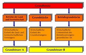 Grundsteuer B Berechnen : grundsteuer a und b online berechnen ~ Buech-reservation.com Haus und Dekorationen