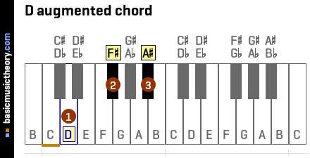 basicmusictheorycom  augmented triad chord