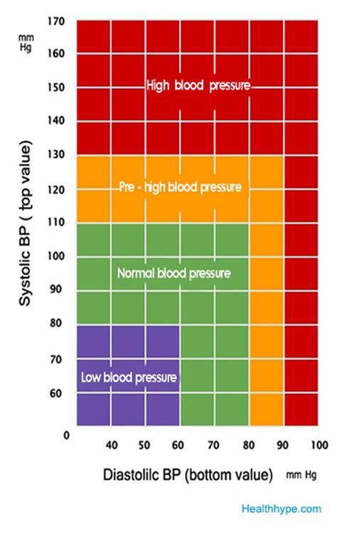 What Is Normal Blood Pressure Range? Blood Pressure Chart