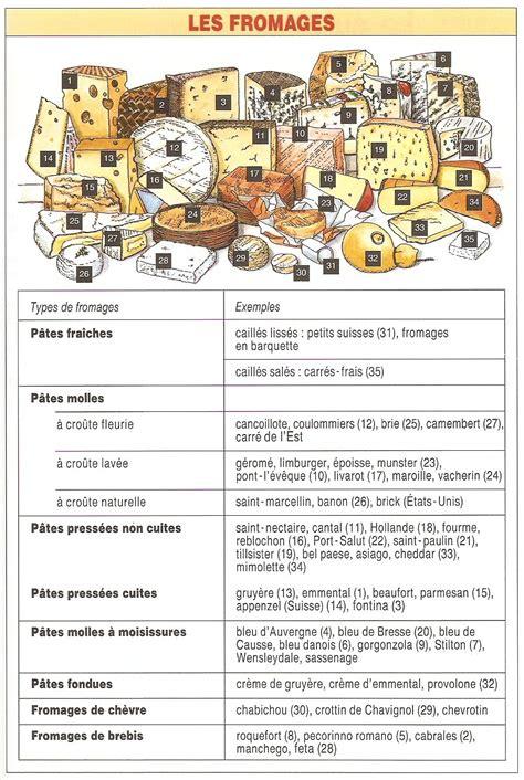 la cuisine de bernard com à table vocabulaire la crémerie les fromages