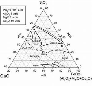 Pseudo Ternary Phase Diagram Of The Sio 2