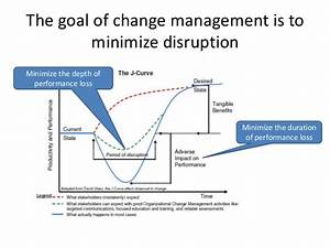 Fundamentals of Organizational Change Management