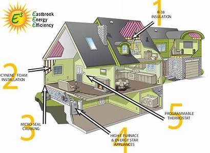 Efficient Energy Efficiency Homes Features Designs Building