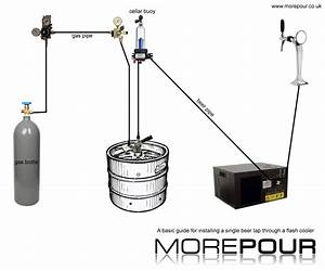 Brewery Technical Services And Drinks Dispense  How To