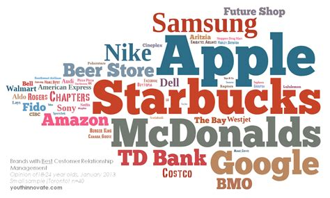 Opinion What The Best Brands Will Do In 2014  The Trent