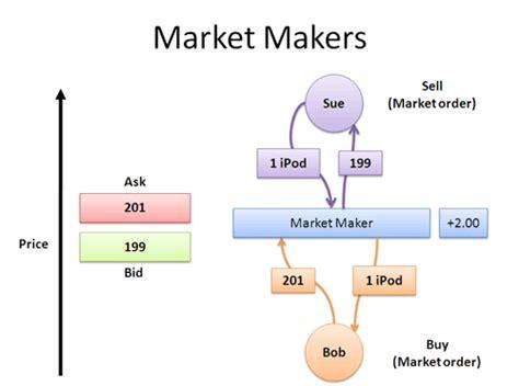 stock market betterexplained