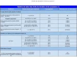 Droits Succession Assurance Vie by Calcul Droits De Succession