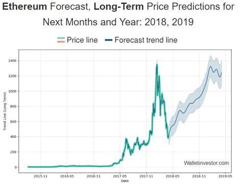 Ethereum Classic Price Predictions