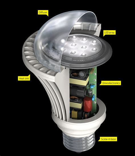 led garage fixtures led l components explained bulbs from commercial