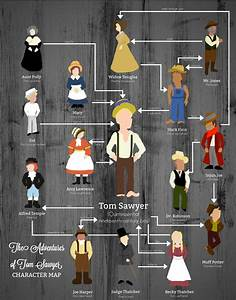 The Adventures of Tom Sawyer Character Map | Tom Sawyer ...