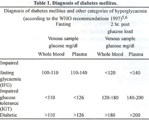 diabetes mellitus  role   laboratory  update
