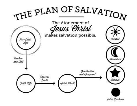 plan  salvation printable  gospel home