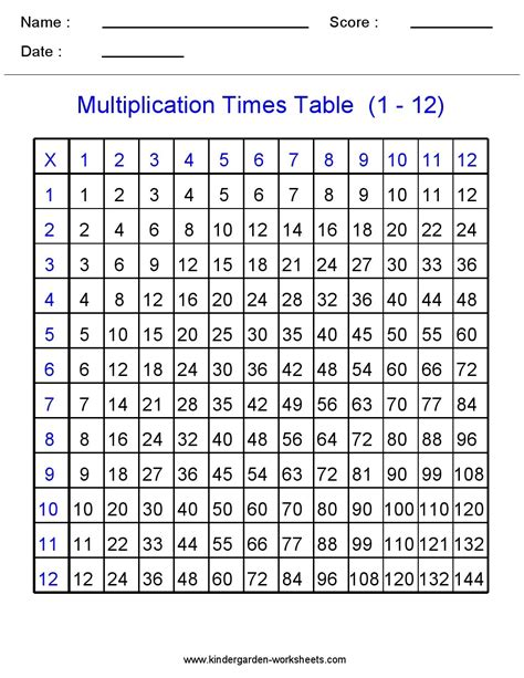 36 Addition Tables For Kids, Multiplicationchart