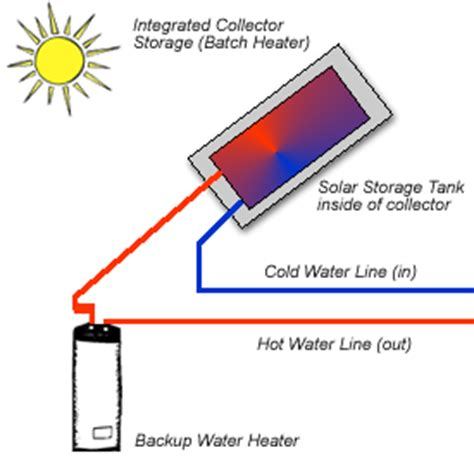 diy solar water how to build a solar batch water heater paperblog