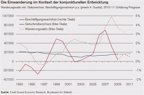 Solide Finanzieren Zinsniveau Mit Langzeitwirkung by Lll Immobilien Markt Schweiz 2011 Und Prognose Hypothek