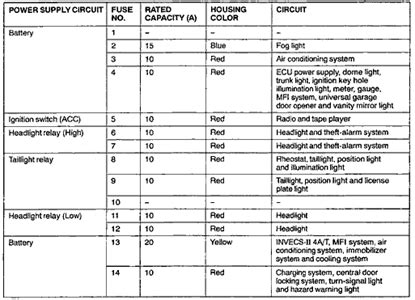 2008 Mitsubishi Eclipse Fuse Box by 2001 Mitsubishi Galant Fuse Box Diagram Questions With