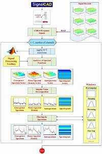 Signalcad General Flowchart For Spectral Analyses Of