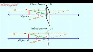 Reflection By A Plane Mirror Image Formation Physics Class 10
