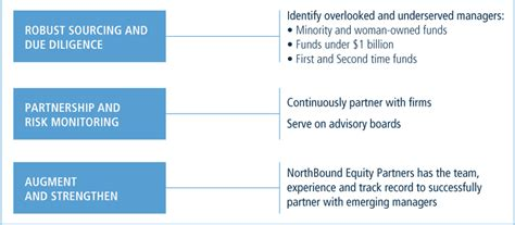 Northbound Equity Partners Platform  Neuberger Berman