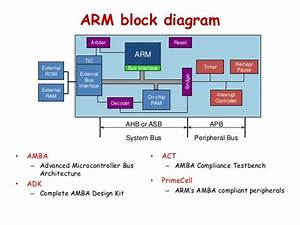 Arm Core Architecture Block Diagram