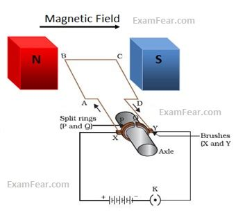 Electric Motor Class by Cbse Ncert Notes Class 10 Physics Magnetic Effects Of
