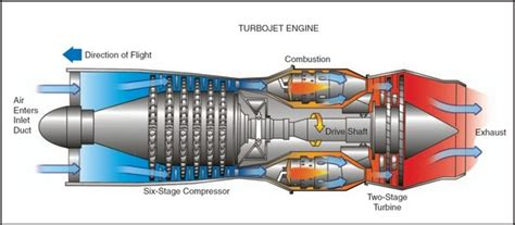 What The Difference Between Propeller Jet Turbojet