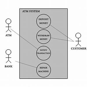 Atm Use Case Diagram