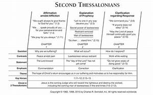 Second Thessalonians