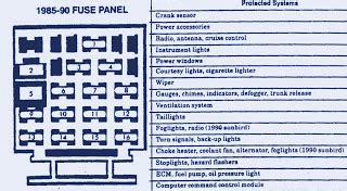 Fuse Box Diagram Chevrolet Cavalier