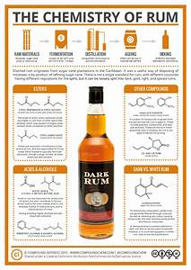The Chemistry Behind The Rum We Love So Much  Infographic