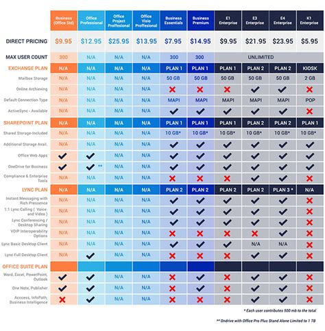 Office 365 License Comparison by Office365 Licensing Wowrack 24 7 In House Customer Support