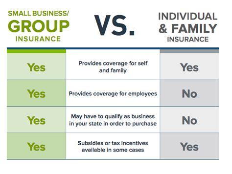 difference  group  individual health insurance