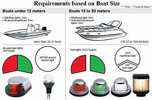 Boat Navigation Lights Rules