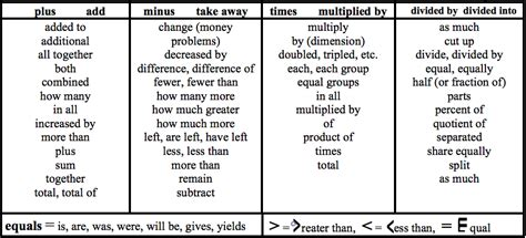 math vocabulary for word problems kidz activities