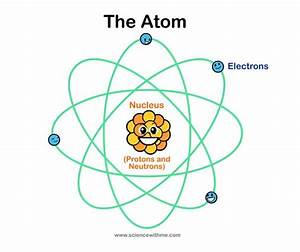 17 Best Images About Grade 3 Science Atoms On Pinterest