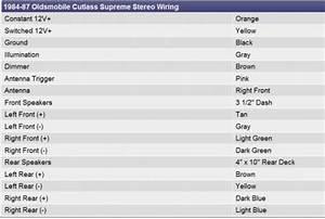 2000 Oldsmobile Cutlass Supreme Radio Wiring Diagram : 1982 oldsmobile cutlass radio interior problem 1982 ~ A.2002-acura-tl-radio.info Haus und Dekorationen