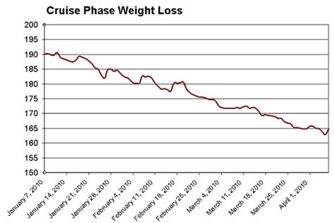 normal weight loss curve