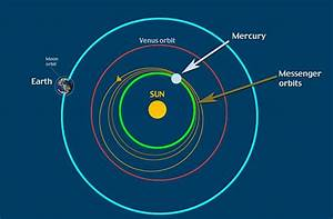 Earth and Moon Orbiting The Sun (page 4) - Pics about space