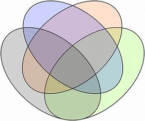Venn Diagrams And Facebook  Can You Live In Your