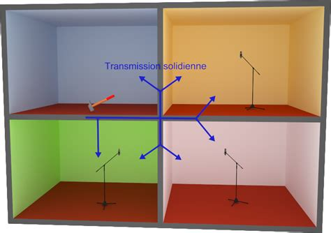 cloison de bureau acoustique leslie acoustique correction isolation acoustique