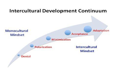 The Intercultural Development Continuum (IDC