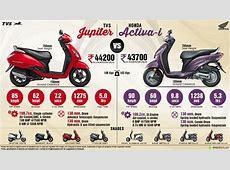 TVS Jupiter vs Honda Activai