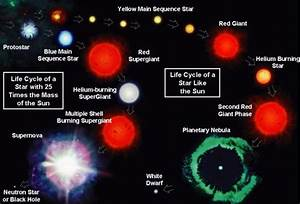 The Life-cycle Of A Star Depends On Its Mass