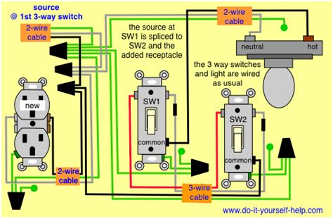 Wire Schematic Switch Schematic Combo Diagram Power To Constant by Receptacle In A 3 Way Circuit Diy In 2019 3 Way Switch