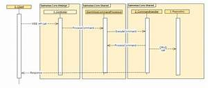 Client And Server Standard Sequence Diagrams