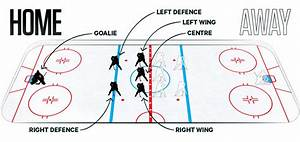 Basic Ice Hockey Rules  U2022 Hockeycircles Articles