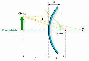 Diverging Mirror Ray Diagram  U2014 Untpikapps
